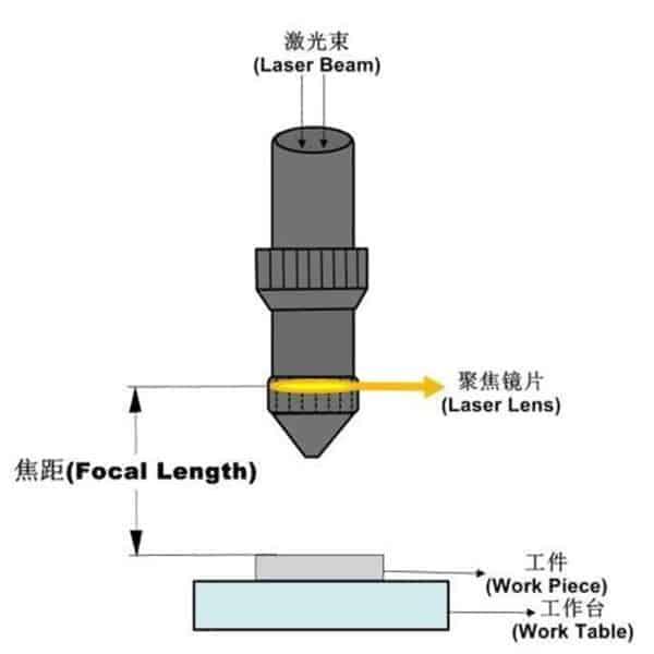 Dia 12mm,18mm,19mm,20mm,25mm Good Price Laser Focus Lens